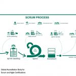 A Brief Introduction to the Scrum Framework
