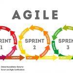 Blending Agile Frameworks for Project Success