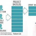 Responsibilities of the Product Owner in Scrum Processes