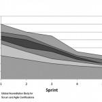Risk Burndown Chart