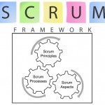 Various Aspects of Scrum