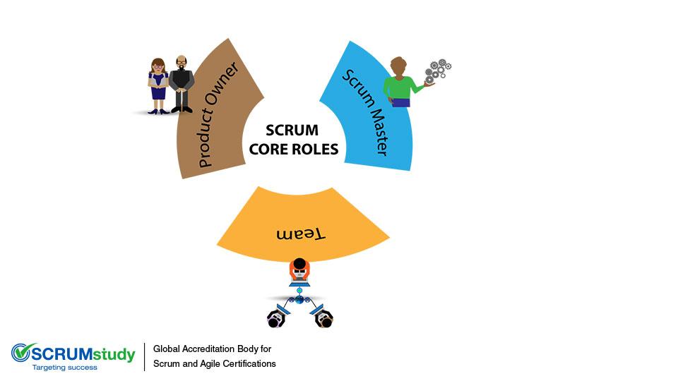 Scrum Core Roles – An Insight