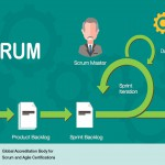 How Scrum Helps Removing Bureaucracy in Private Sector