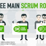 Scrum Roles – A brief introduction