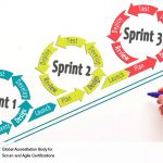 Sprint Changes: Additions to a Sprint in Progress