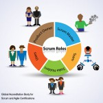 Core and Non-core Roles in Scrum