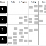 Scrum boards: An effective tool to maintain transparency in Scrum