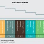 Scrum Principles: Iterative Delivery