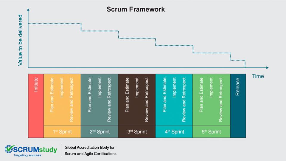 Scrum Principles: Iterative Delivery