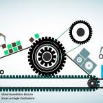 Implementing Scrum in Organizations